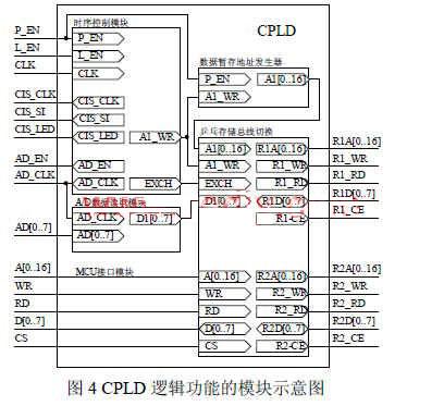 基于cpld的cis图像传感器驱动电路设计