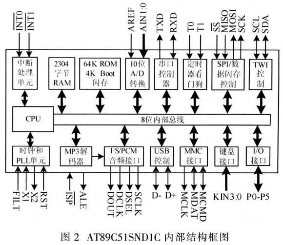 时钟电路与复位电路连接法与51系列单片机