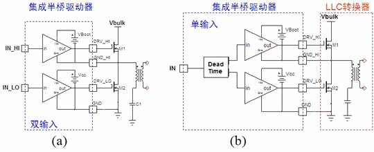 )压降会导致额外的功率损耗。  图2:单驱动输入(a)与双驱动输入(b)变压器驱动方案电路对比。 综合来看,变压器驱动方案有多项优势,一是变压器比裸片更强固,二是对杂散噪声及高dV/dt脉冲较不敏感,当然,成本也可能更便宜。但其劣势是电路复杂,需要注意极端线路/负载条件及关闭模式,且需注意泄漏电感及隔离,还要留意汲电流能力是否够强。 硅芯片驱动方案 与变压器驱动方案类似,硅集成电路驱动方案也包含单驱动输入和双驱动输入这两种类型,分别见图3a及图3b。不过,这些硅半桥驱动器既能用作高端MOSFET驱动器,也