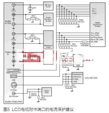 lcd电视电源以及i/o端口的电路保护设计措施