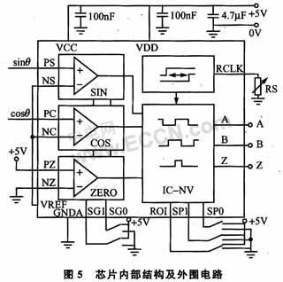 基于niosii的光栅细分电路系统设计