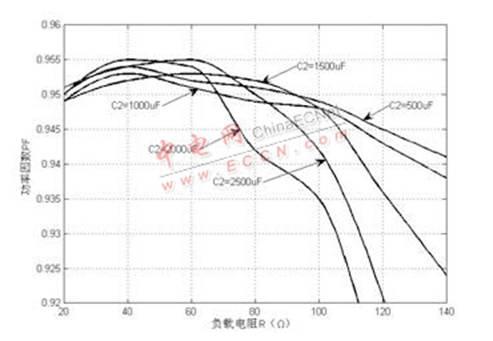 0 引言 传统单相升压APFC电路已经被广泛应用到功率因数校正电路中,但是该方案需要独立的不可控整流桥,置后的升压电感需要解决抗直流偏磁问题,而且升压电感的位置很不利于整个功率电路的集成。这些引起了人们对传统单相升压APFC电路的重新思考,设想在利用其成熟控制思想与现成控制电路的前提下,使整个功率电路便于功率集成。近年来在这方面已经取得了很大进步,有多种电路拓扑被提出,其中双向开关前置的单相升压APFC变换器电路凭借其特有的性能引起了人们的关注。 1 双向开关前置的单相升压APFC变换器电路结构 双向开关