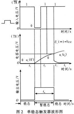 555定时器组成的单稳态电路由输入脉冲