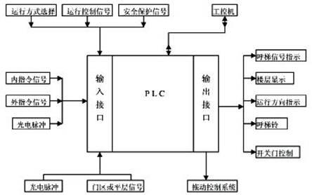 基于组态技术的载货电梯控制系统研究