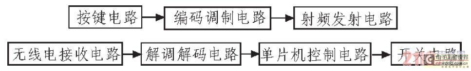 系统工作原理 无线电遥控多路开关系统由无线电